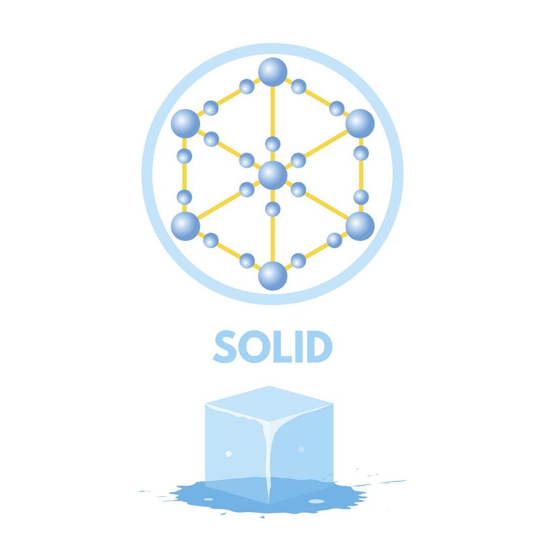 تعريف الصلب وأمثلة من العلوم الكيمياء المرام للعلوم